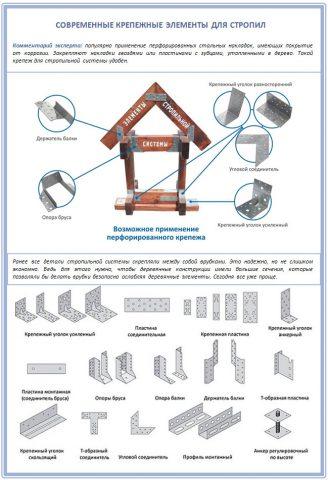 Крепежные элементы для фиксации стропил