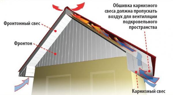Схема расположения фронтонного свеса