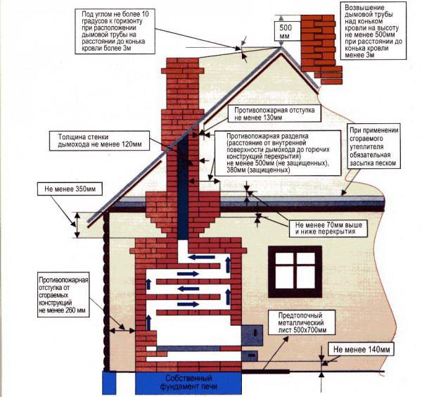Требования безопасности при монтаже кирпичного канала дымоудаления