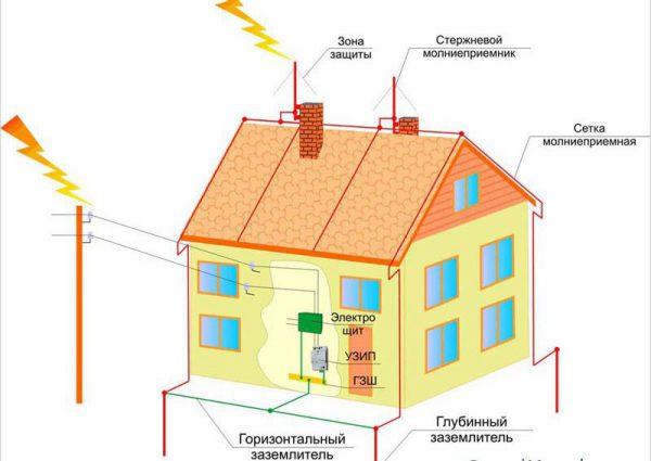 Схема молниезащиты медной крыши