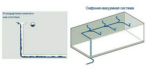 Самотечная и сифонная система водостока