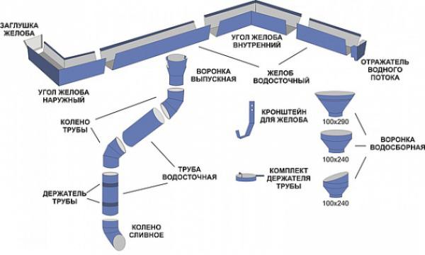 Конструкция внешней системы водостока крыши