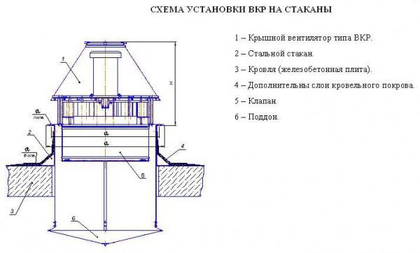 Схема установки вентиляционных приборов на стакан