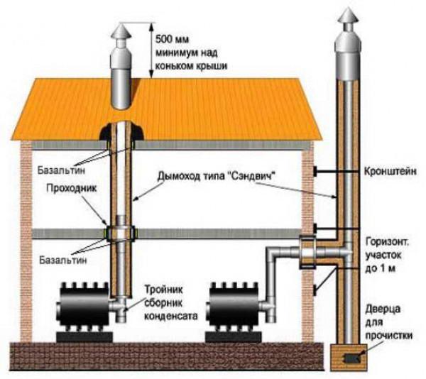 Внутренний и внешний вид дымохода бани