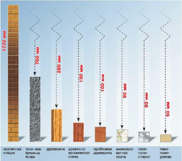 Толщина слоя теплоизоляции разных материалов