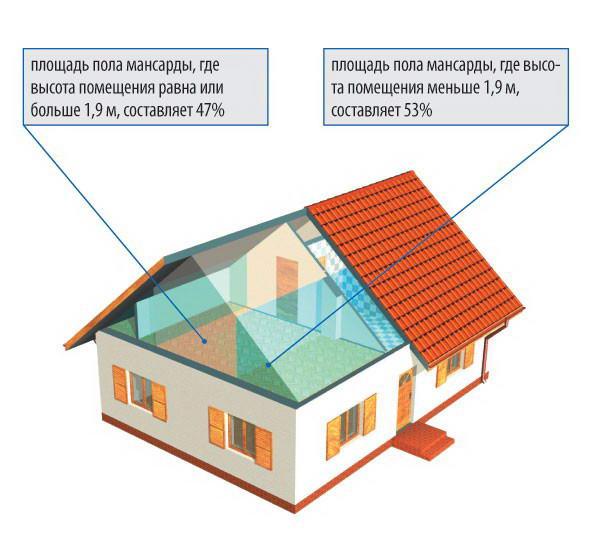 Зависимость полезной площади мансарды от высоты потолка