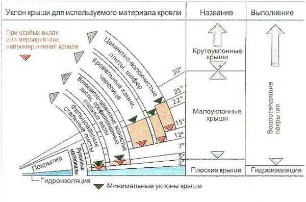 Рекомендуемый уклон крыши в зависимости от используемого материала