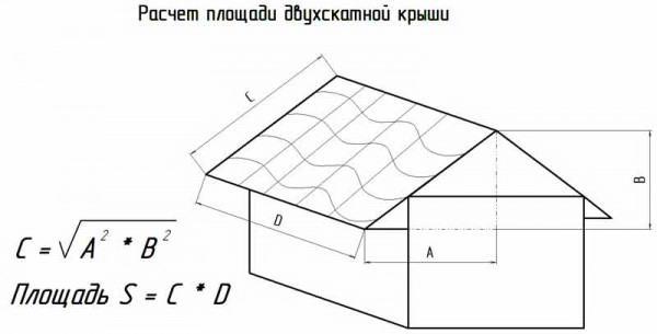 Вычисление площади скатов