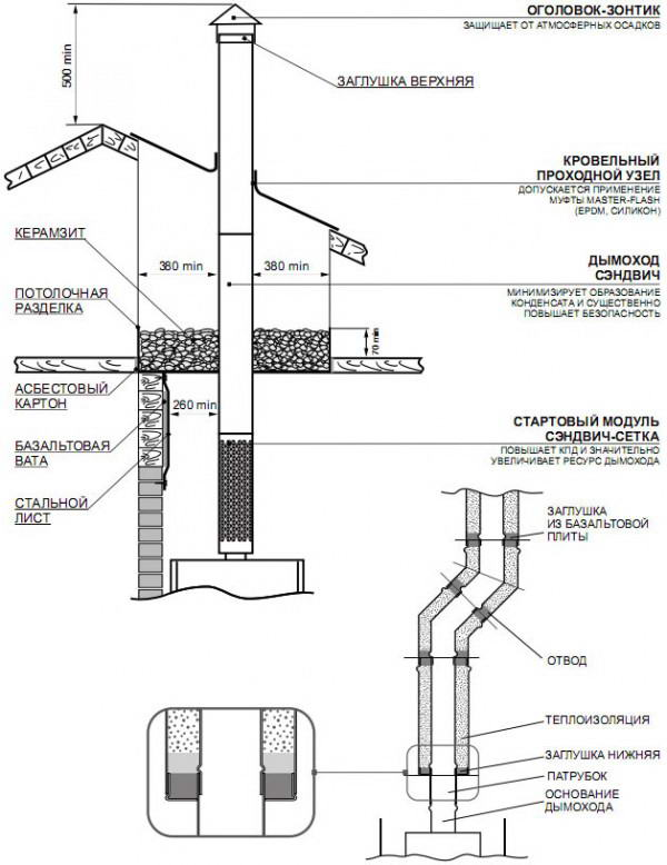 Схема монтажа сэндвич-труб