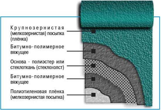 Полимерное покрытие на основе стеклоткани