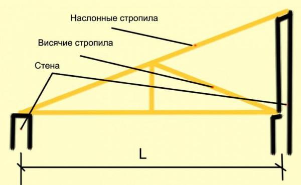Устройство стропильной системы на разновысоких опорных стенах