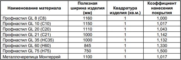 Полезная ширина материала разных марок
