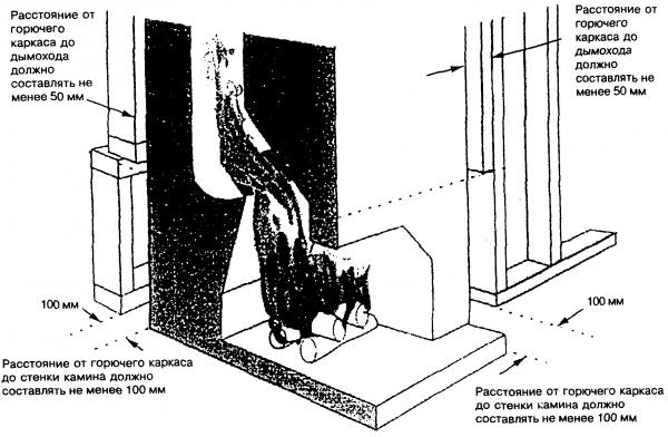 Условия размещения камина в деревянных домах