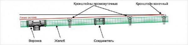 Задание уклона водосточной системе