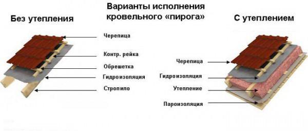 """Варианты исполнения кровельного """"пирога"""""""