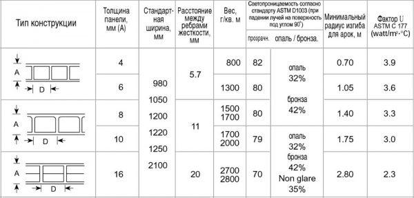 Размеры сотового поликарбонатного листа