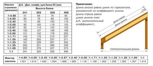 Расчет параметров стропильной ноги