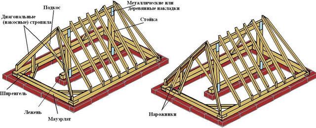 рассчитать площадь четырехскатной крыши