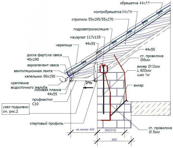 Схема установки кронштейна на стропила