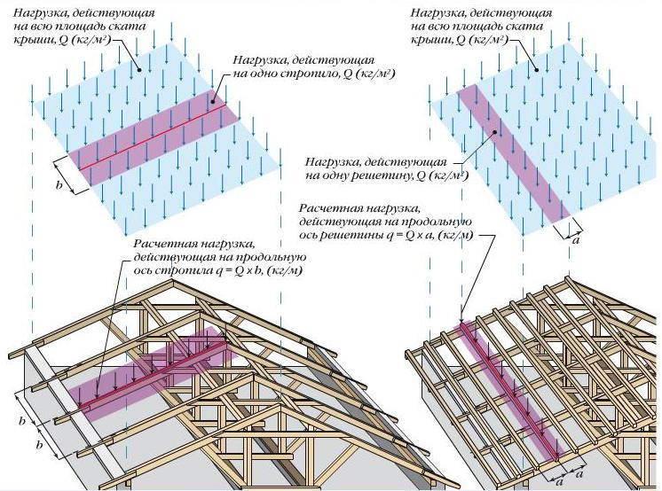 Совокупные нагрузки на крышу