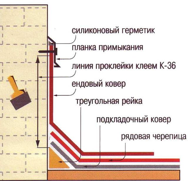 парапетный узел
