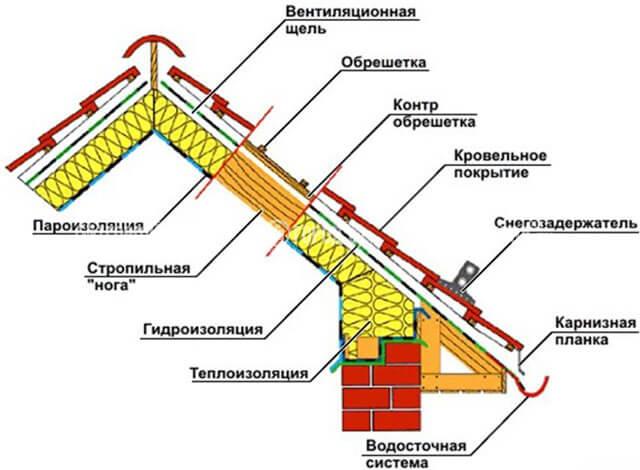 мембрана под металлочерепицу