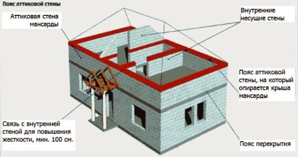 Аттиковая стена позволяет использовать пространство мансарды на 100%.