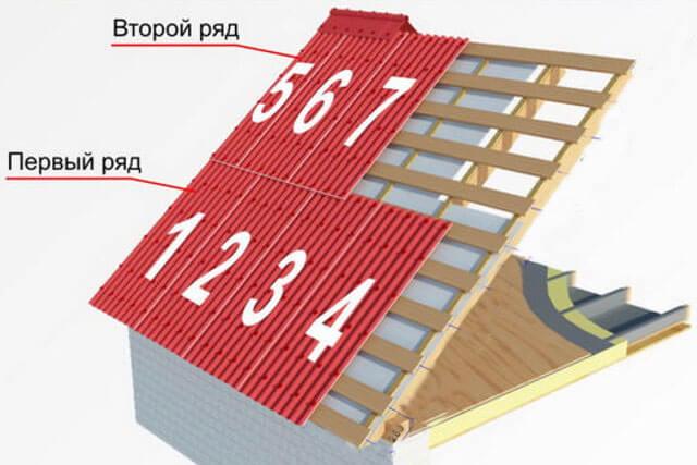 крыша дома из ондулина своими руками