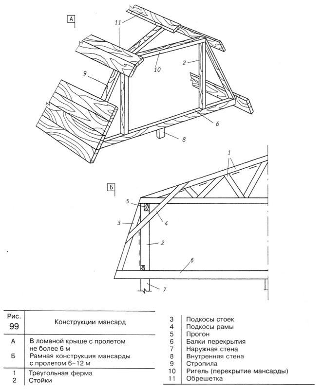 Проект ломаной двухскатной крыши