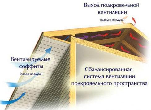 крепление софитов на карниз крыши