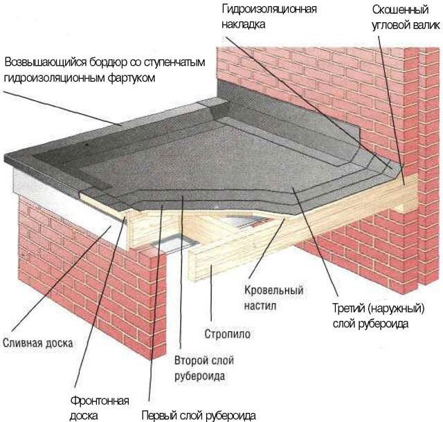 как покрыть деревянную крышу рубероидом