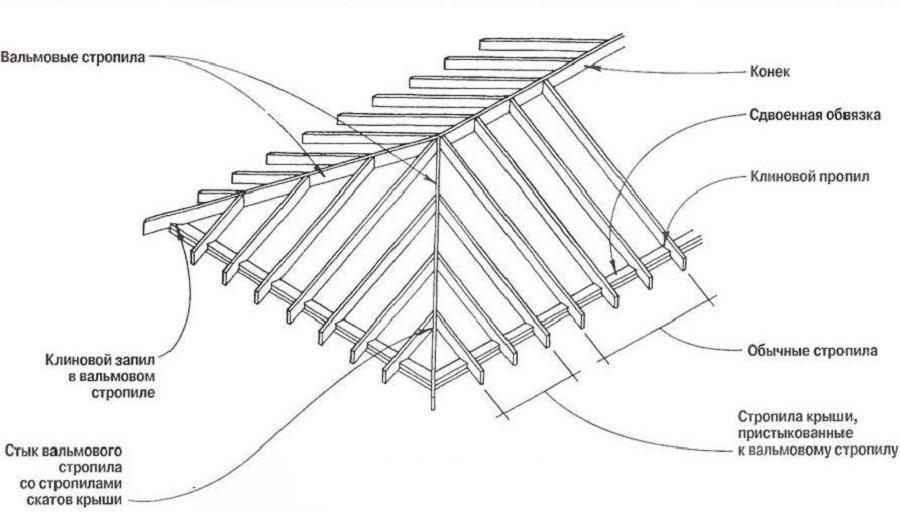 Стропила трехскатной крыши