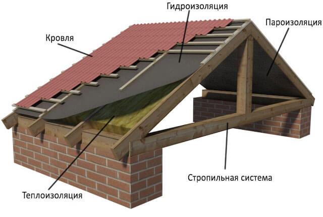 гидроизоляция крыши дома под профнастил
