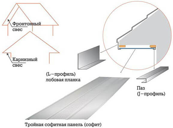 инструкция по монтажу софитов для крыши