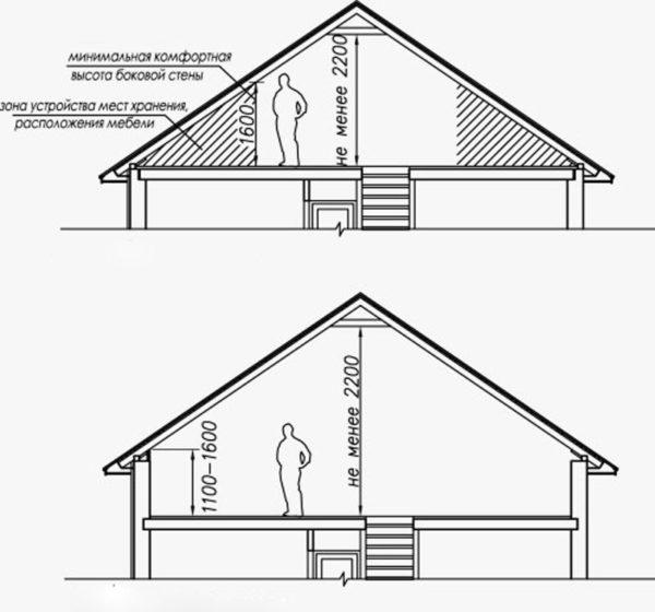 Допустимые параметры крыши для устройства жилого помещения