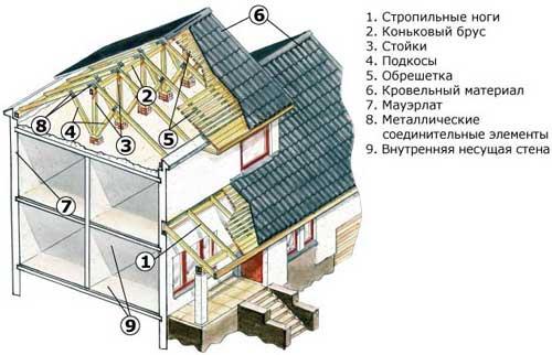 двускатная крыша конструкция