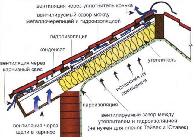 какую гидроизоляцию выбрать для кровли из металлочерепицы