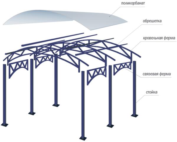 Эта конструкция является основой постройки.