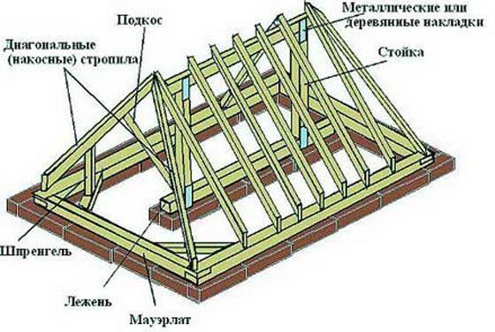 Стропильная система трехскатной крыши