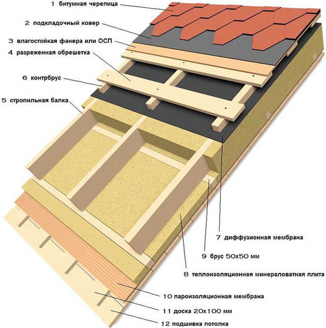 баня из бруса с односкатной крышей