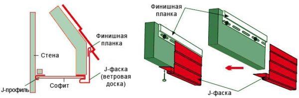 Главное – надежно зафиксировать финишную планку и нижнюю часть фаски