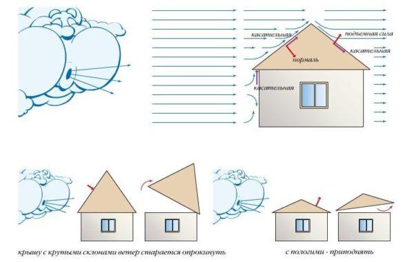 Иллюстрация ветровых нагрузок