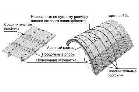 Использование поликарбоната позволяет создавать кровли различной структуры и формы