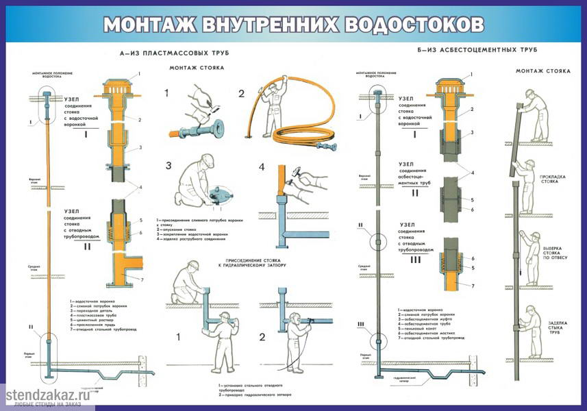 Правила монтажа водосточных воронок