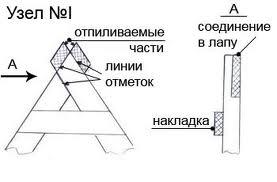 как делать крышу двухскатную