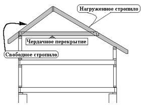 как собрать крышу правильно