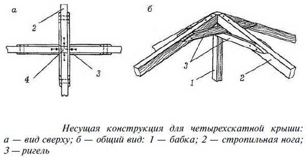 Устройство конькового узла