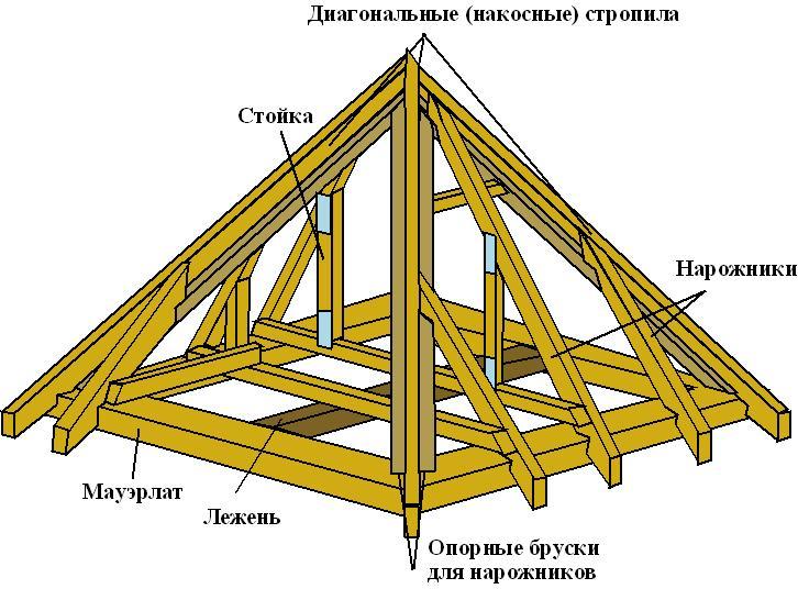 конструкция шатровой крыши