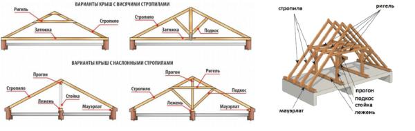 Конструкция наслонных и висячих стропил — одну из этих схем мы применим в своей инструкции