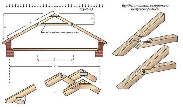 Крепление элементов конструкции врубками очень неэкономно.